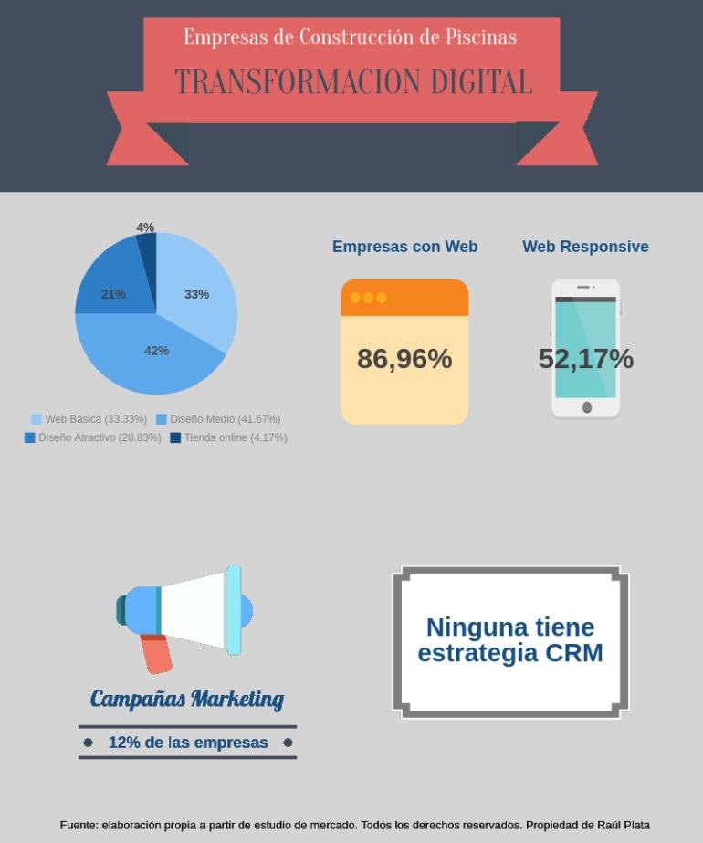 Alt Infografia Transformación Digital Construcción Piscinas Tienda