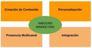 Inbound-Marketing PILARES
